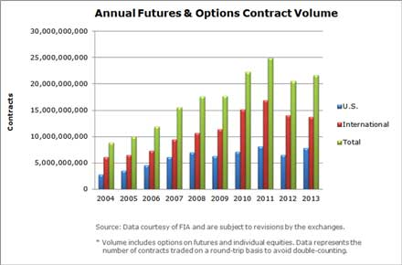Annual volume of options trade us